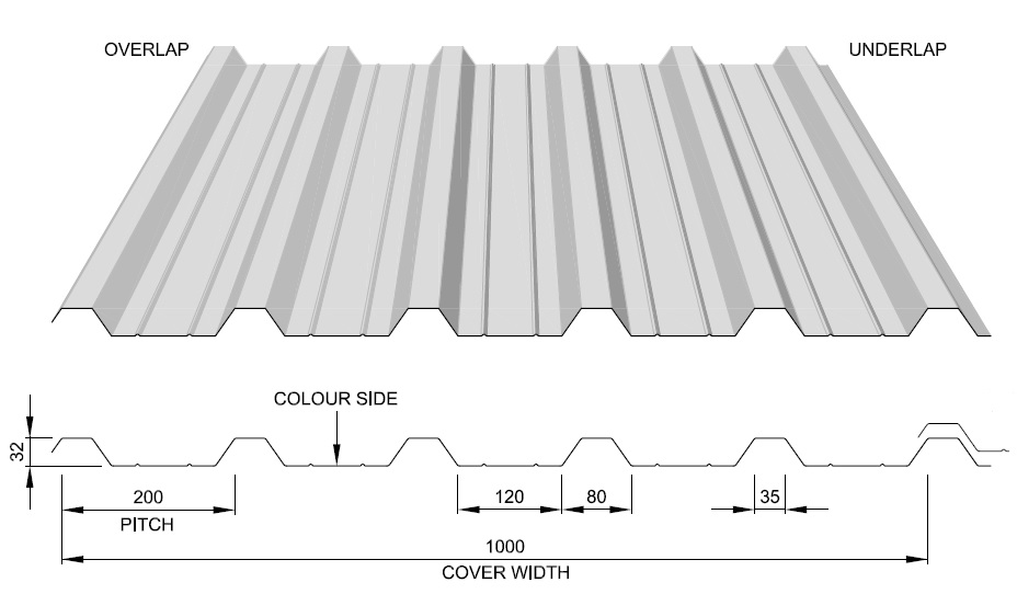 Steel Profiled Cladding Sheets Thomas Panels And Profiles